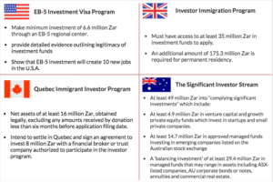 EB-5 Advantages: Visa Comparison for Investors from South Africa
